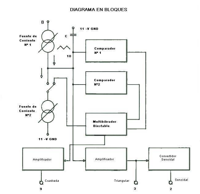 Circuito Generador De Funciones : Construcción de un generador funciones audio foros